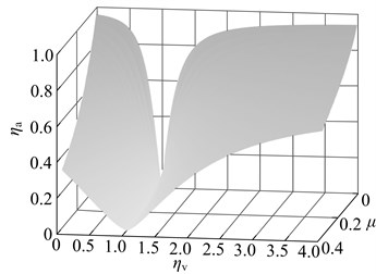 Impact of the deviation from the optimal parameter on vibration suppression performance: a) when the stiffness deviate from the optimal value, b) when the damping deviate from the optimal value, c) when the stiffness and damping deviate from the optimal value in the same proportion,  the sensitivity contrast of vibration suppression performance to the both