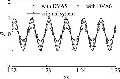 Time domain response of the main system with DVA5 and DVA6