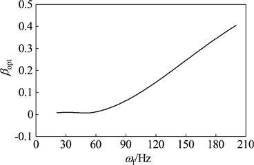 Parameters of the optimal absorber with the mass ratio that μ= 0.15 while the main system running at different speeds: a) optimal frequency ratio, b) optimal damping ratio,  c) optimal amplitude magnification