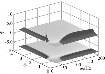 Changes in vibration suppression performance of the dynamic vibration absorber when the stiffness deviate from the optimal value: a) μ= 0.05, b) μ= 0.15, c) μ= 0.3