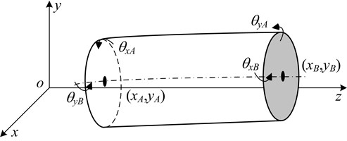Euler Bernoulli beam model