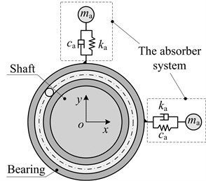 Model simplification of rotor dynamic vibration absorber