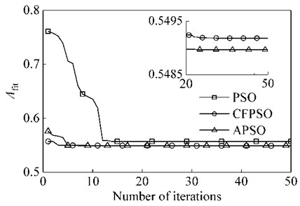 Optimized convergence curves for PSO, CFPSO and APSO Algorithms