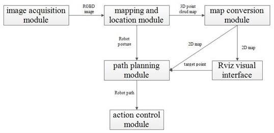 Robot location and navigation system structure