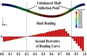 Shaft bending and the second derivative of bending curve for  a) balanced shaft and b) due to unbalanced force only (β= 0°, θ=0°)