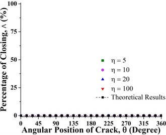 Percentage of the closing of crack over a full shaft rotation for different force ratios  at crack axial locations a) 0.2 and b) 0.8 where β=0°
