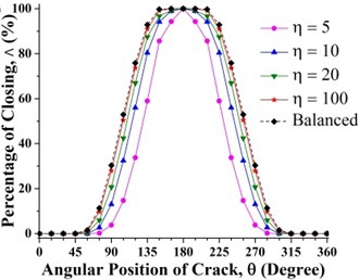 Effect of unbalance force on crack breathing behavior at a) 0.15 and b) 0.7 where β=0°