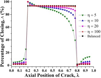 Percentage of the closing of a crack along the shaft length for different force ratios where β=0°