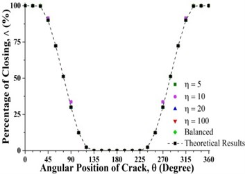 Percentage of the closing of crack over a full shaft rotation for different force ratios  at crack axial locations a) 0.3 and b) 0.825 where β=0°