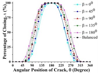 Effect of unbalance force orientation on crack breathing behavior at  a) 0.15 and b) 0.7 where η=10