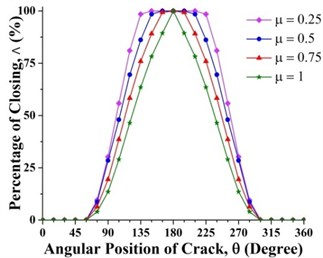 Effect of crack depth ratios on crack breathing behaviour at  a) 0.15 and b) 0.7 where η=10 and β=0°