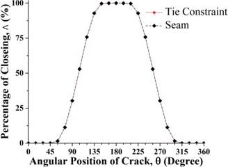 """Comparison between the """"Tie Constraint"""" crack and """"Seam"""" crack at the middle span of the balanced shaft"""
