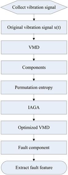 Detailed experimental scheme