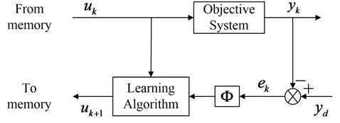 Block diagram of P-type IL control algorithm