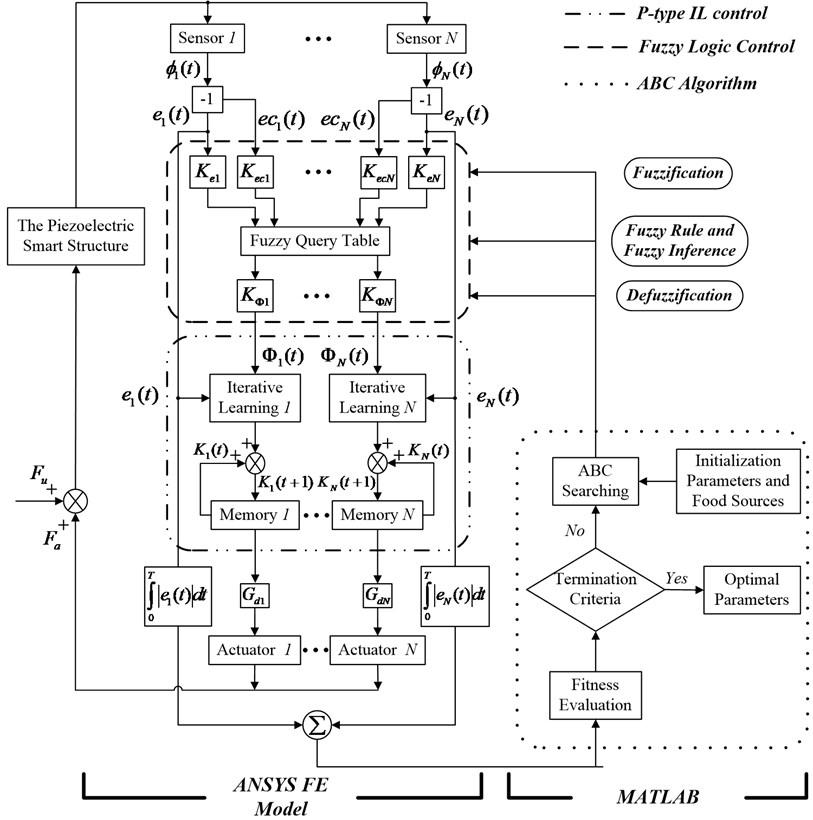 The block diagram of optimal fuzzy IL control