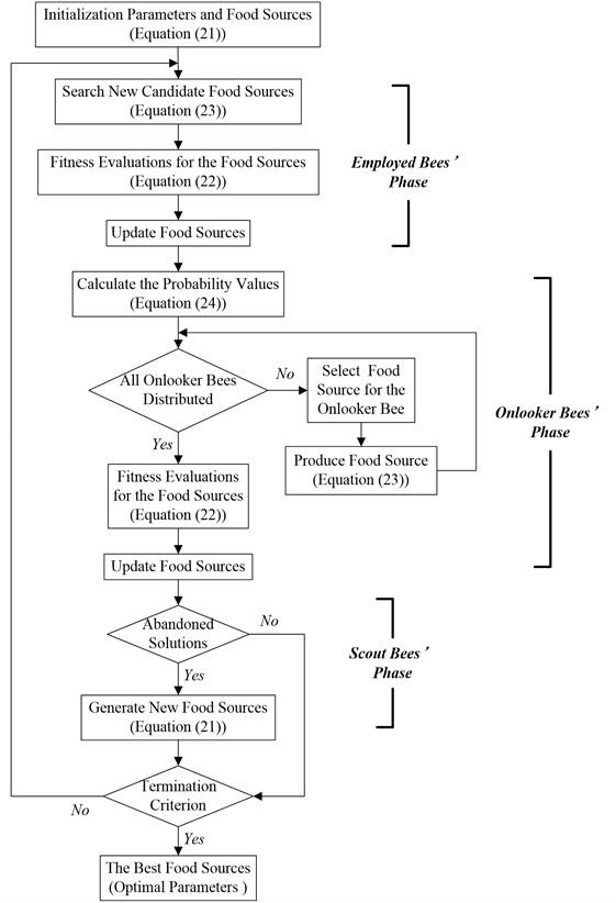 The flowchart of ABC algorithm