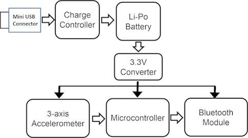 Block diagram of KACC