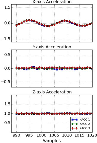 Acquired data through impulse test: a) Hammer struck (Samples = 0) was applied in x-direction  and affected all channels due to lateral and torsional bending of the model building, b) after transient response decayed, only x-axis acceleration had high amplitude due to model building dynamics