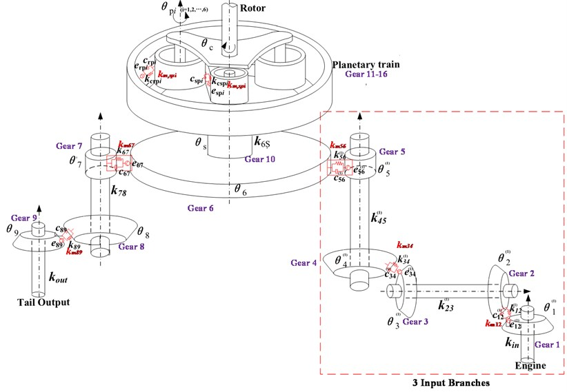 Dynamic model of single-rotor three-input helicopter main reducer