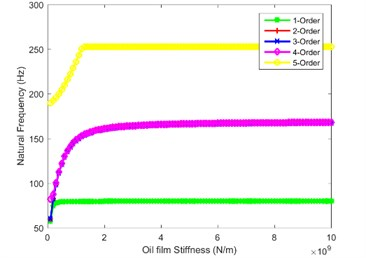 Impact of oil film stiffness on first five orders natural frequency