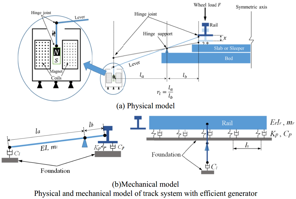 Study on an elastic lever system for electromagnetic energy harvesting from rail vibration