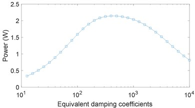 a) The influence of the leverage ratio on the PAF considering different equivalent damping coefficients, where Cl= 10, 100 and 1000 with EI= 1000, b) the output power versus  the equivalent damping coefficients, where EI= 1000 and rl= 10