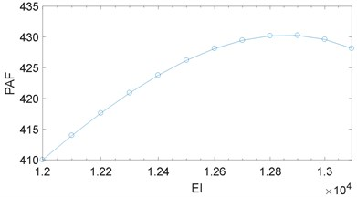 The influence of the leverage ratio on the PAF considering different lever stiffness:  a) illustrates different lever stiffness, EI= 1e2, 1e3 and 1e4 with Cl= 100,  b) is obtained with a fixed leverage ratio rl= 10 and Cl= 100