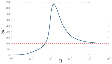 The resonance effect observed when rl= 10.  The red dashed line represents the PAF of a rigid lever and rl= 10
