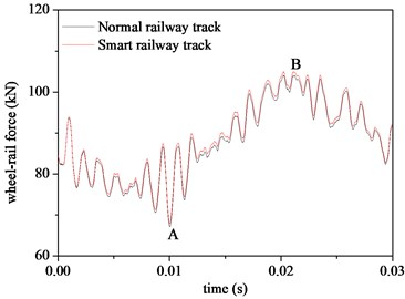 Comparison of: a) the wheel-rail force, b) acceleration of the rail with  and without the EEH. (EI= 1e3, Cl= 1e3 and rl= 10)