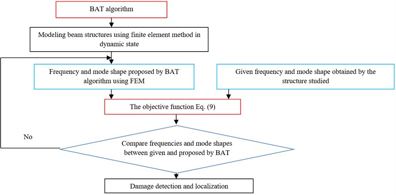 Methodological approach to the damage detection and localization using BAT algorithm