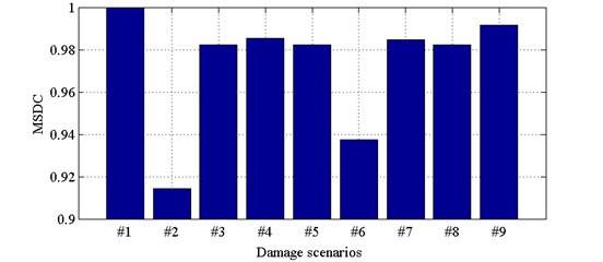 MSDC for all damage scenarios