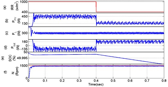 Dynamic performance evaluation of MOBB system at speed control
