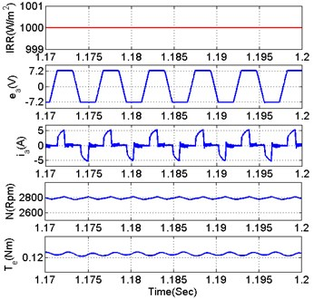 BLDC motor parameters at different solar radiation: a) 200 W/m2, b) 1000 W/m2