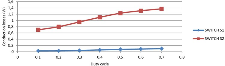 Performance of proposed MOBB involved B4-Inverter based BLDC motor under dynamics of solar irradiation and losses, switching frequency, conduction loss, duty cycle chart