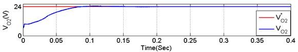 Experimental and simulation output of V02C02