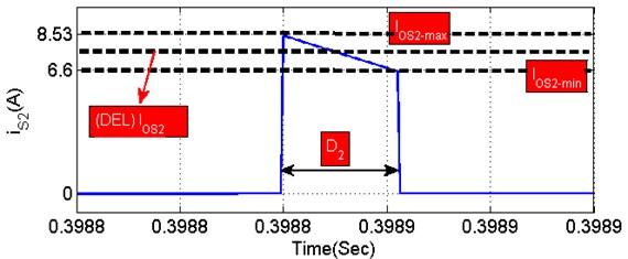 Mosfet (S1,2) conduction waveform at openloop condition