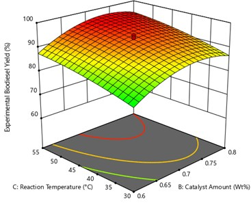 Surface plot of the interaction effect  of Catalyst amount and reaction temperature