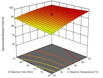 Surface plot of the interaction effect  of reaction temperature and reaction time