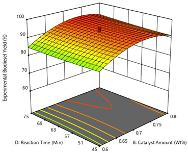 Surface plot of the interaction effect  of catalyst amount and reaction time