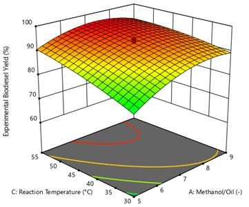 Surface plot of the interaction effect of methanol/oil and reaction temperature