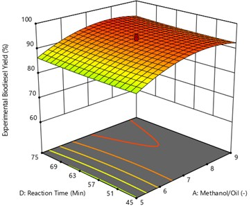 Surface plot of the interaction effect of methanol/oil and reaction time