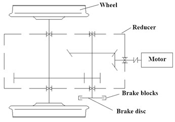 Research on transient heat transfer performance of disc brakes for