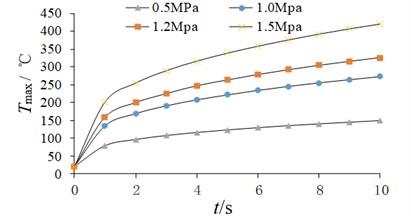 Temperature peak variation curve under different conditions