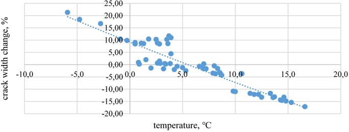 The crack width change relationship with temperature  in crack-gauges A when wind speed is under 10 m/s