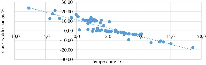 The crack width change relationship with temperature  in crack-gauges A when wind speed is above10 m/s