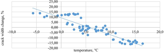 The crack width change relationship with temperature  in crack-gauges B when wind speed is under10 m/s