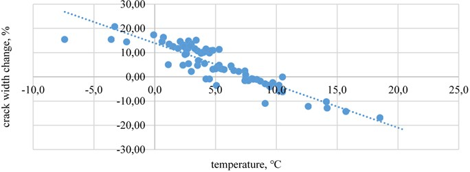 The crack width change relationship with temperature  in crack-gauges B when wind speed is above 10 m/s