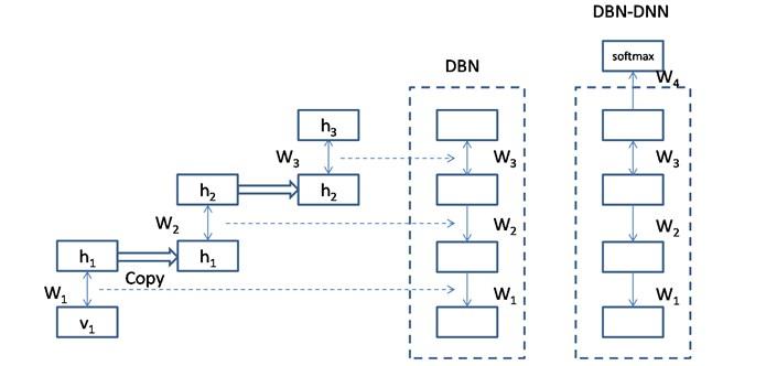 Model chart for DBN-DNN