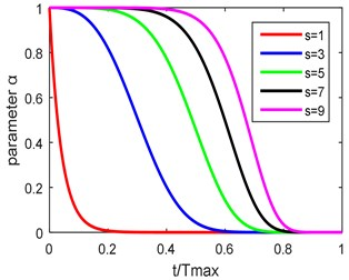 Curve of attenuation function
