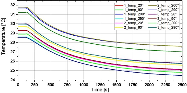 Temperatures registered by thermocouples mounted inside the bush during  the operation at a speed of 24,000 rpm vs. time